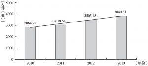 图7 近年来我国文物机构文物藏品数的增长