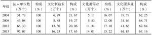 表1 文化及相关产业法人单位数