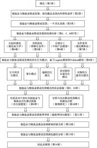 图1-2 本书研究的基本框架