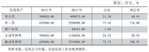 表117 2013年信托资产管理情况