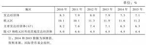 表10 世界主要发达经济体失业率情况统计