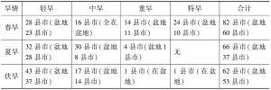表9 2012年四川发生干旱情况