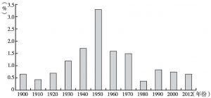 图1 美国年均全要素生产率增速