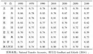 表1 发达经济体的支持率