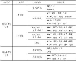 表5-1 公私合作合同的类型