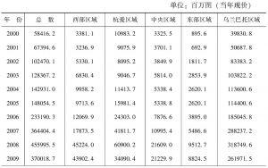 表4-2 蒙古国各区域基础设施建设投入情况表