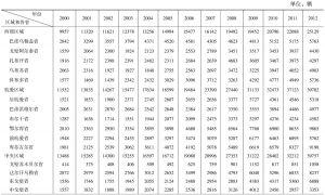 表4-3 蒙古国各区域每年度检验车辆数量表