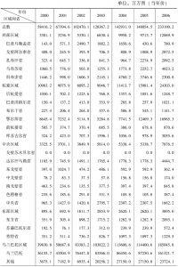 表5-16 蒙古国各区域基础设施建设投入情况表