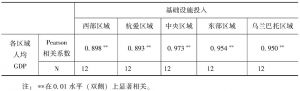 表5-17 蒙古国各区域经济发展与基础设施因素之间的相关性