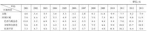 表5-26 蒙古国各区域失业率情况表