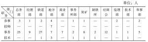 表2-4 在伪满洲国政府权力机构中任职的满铁人员数量统计