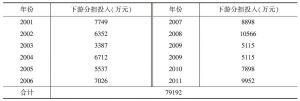 表6 密云水库流域下游2001~2011年分担生态建设投入变化过程