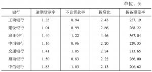 表8 2013年全国性股份制商业银行不良贷款率统计表