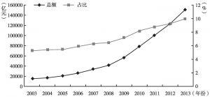 图1 2003~2013年城商行资产总额及其在银行业金融机构中的占比