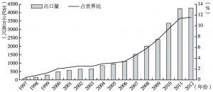 图4 卡塔尔天然气出口及其世界占比