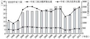 图5 中亚三国天然气出口地位