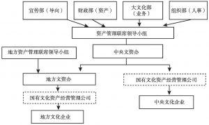 图1 国有文化资产管理体制的基本架构