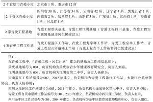 """表5 """"青爱工程·河仁计划""""项目分布"""