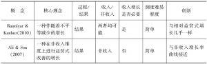 表2-2 国外包容性发展概念比较