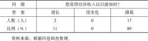 表4-18 牧民对经济收入的看法