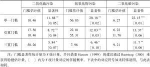 表6-5 门槛效应检验