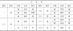 表4-3 《附释文互注礼部韵略》黄启宗、吴杜新增小韵分布表