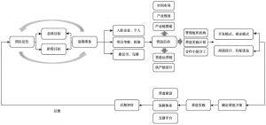 图2-2 园区的营造流程