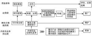 图2-5 虚拟项目的营造流程
