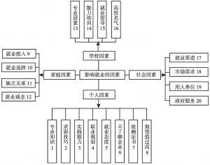 图2 影响大学生就业因素的体系结构