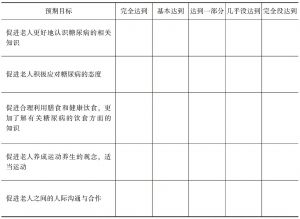糖尿病小组活动评估表(小组成员)