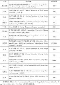 表3-2 各国节能服务产业协会