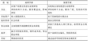 表5-1 福利学派和制度学派的区别