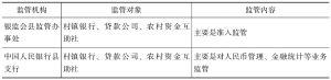 表7-2 我国农村小型金融组织监管分工