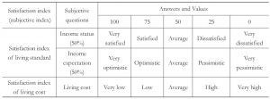 Table 1 The QLICC Subjective Indicator System