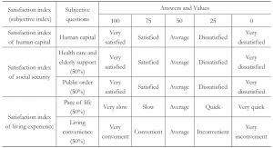 Table 1 The QLICC Subjective Indicator System-Continued table