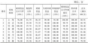 表5 2015年政府透明度总体测评结果(省级政府)