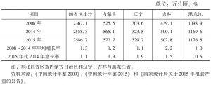 表2 东北四省区粮食种植面积情况