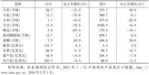 表2 2015年中国主要农产品进出口