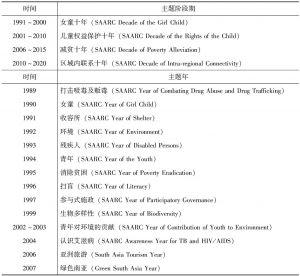 表5-2 SAARC的主题阶段和主题年