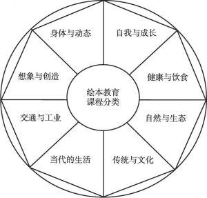 图1 《一天一故事》绘本教育课程分类
