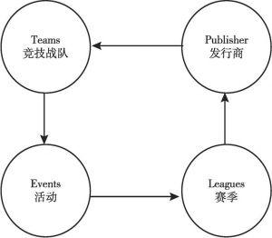 图1 电子竞技生态圈