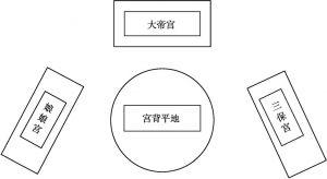 图2-3 宫背庙宇分布