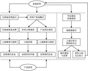 """图1 泸县""""嘉明模式""""的精准脱贫机理"""