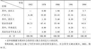 表0-1 1952~1999年中国社会阶层结构的演变-续表