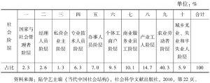 表2-3 中国社会十大阶层(2006年)