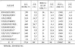 表4 2013年末全省文化产业法人单位及吸纳从业人员情况