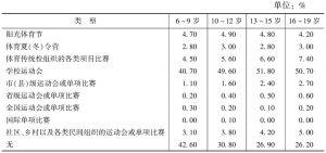 表13 儿童青少年参与体育项目活动方式比例