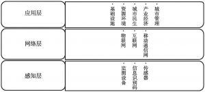 图1-1 智慧城市的体系架构
