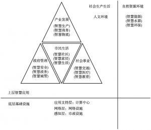 图1-2 智慧城市的应用架构