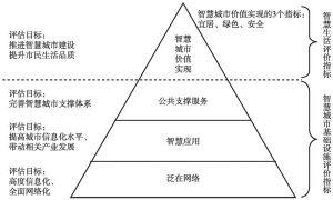图4-2 金字塔式智慧城市评价模型
